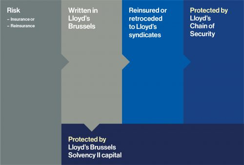 Lloyd's Brussels financial security